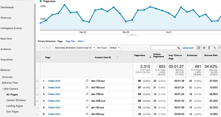 google-analytics | 14 Tips On How To Market A Business Online